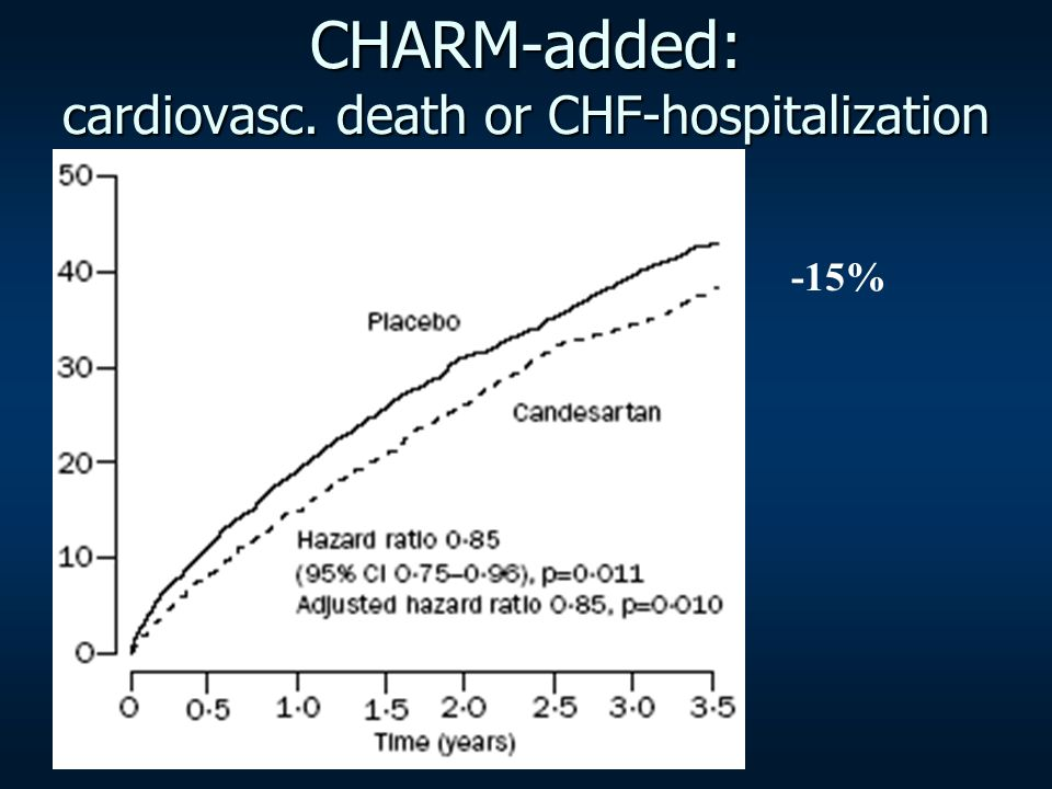 CHARM-added: cardiovasc. death or CHF-hospitalization
