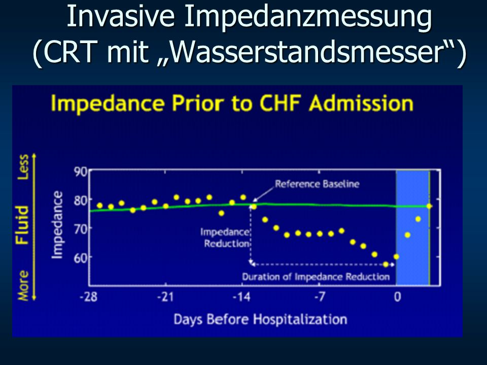 """Invasive Impedanzmessung (CRT mit """"Wasserstandsmesser )"""