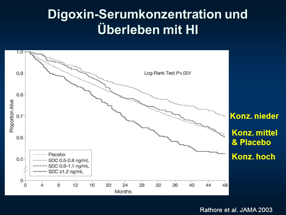 Digoxin-Serumkonzentration und Überleben mit HI