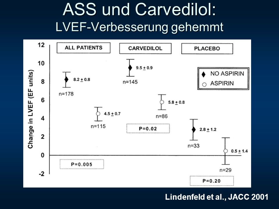 ASS und Carvedilol: LVEF-Verbesserung gehemmt