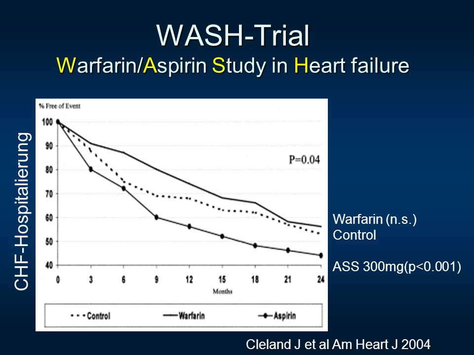 WASH-Trial Warfarin/Aspirin Study in Heart failure