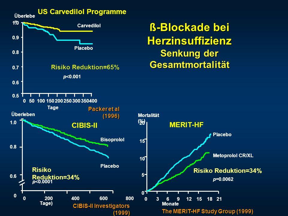 ß-Blockade bei Herzinsuffizienz Senkung der Gesamtmortalität
