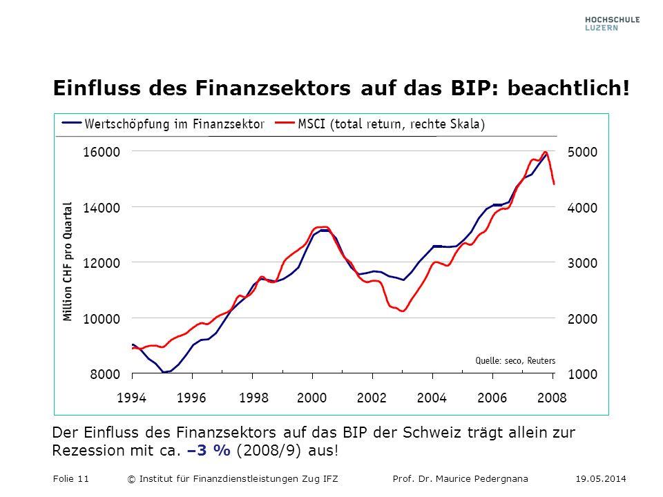 Einfluss des Finanzsektors auf das BIP: beachtlich!