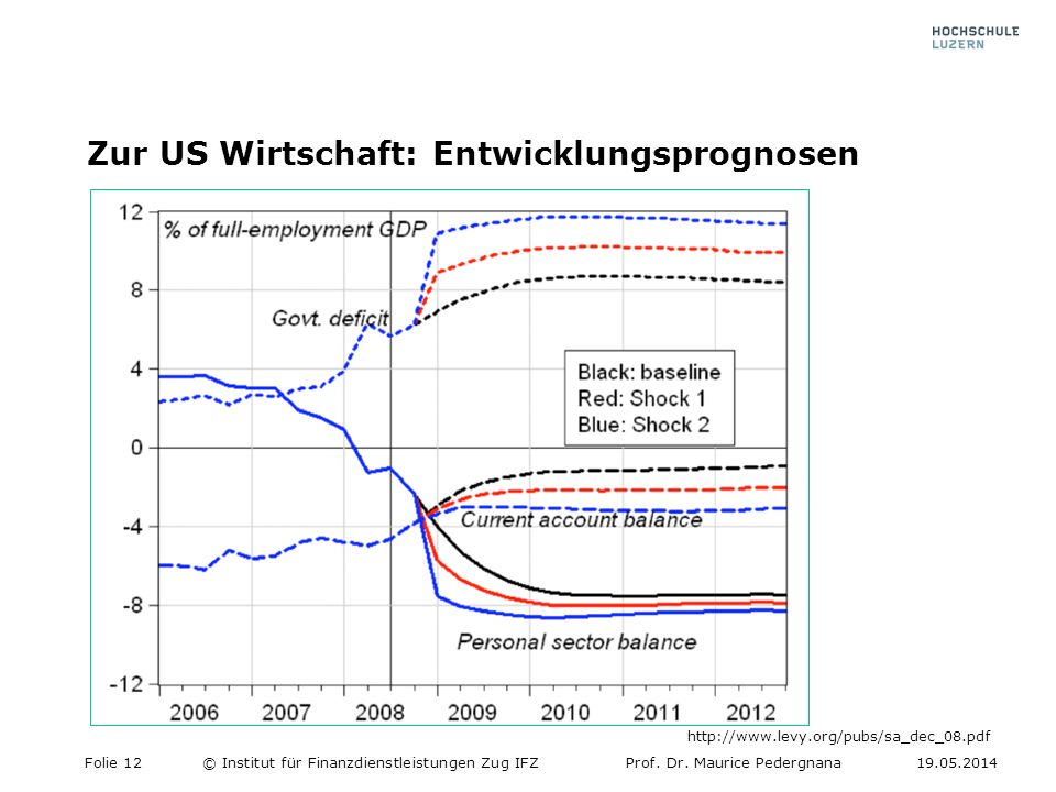 Zur US Wirtschaft: Entwicklungsprognosen
