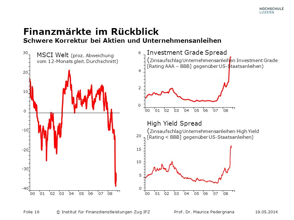 Finanzmärkte im Rückblick Schwere Korrektur bei Aktien und Unternehmensanleihen