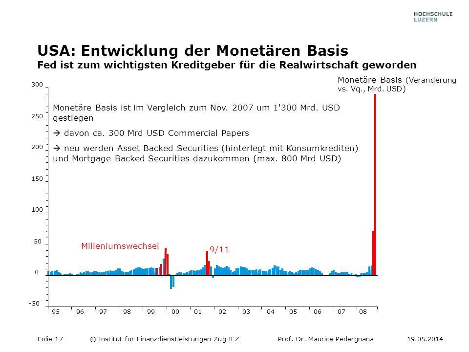 USA: Entwicklung der Monetären Basis Fed ist zum wichtigsten Kreditgeber für die Realwirtschaft geworden