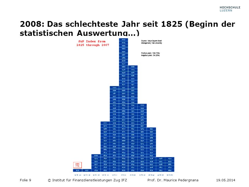 2008: Das schlechteste Jahr seit 1825 (Beginn der statistischen Auswertung…)