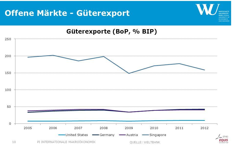 Offene Märkte - Güterexport