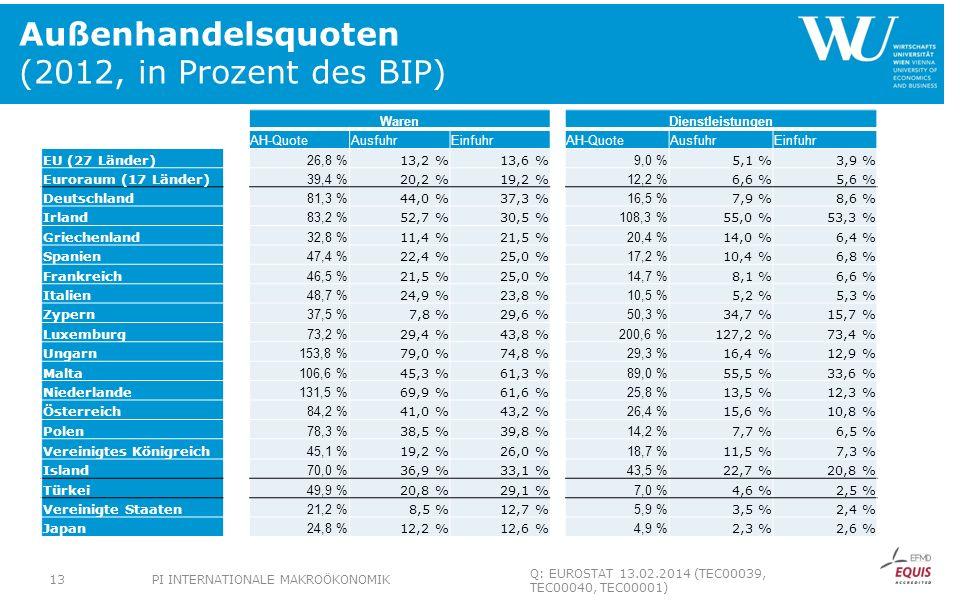 Außenhandelsquoten (2012, in Prozent des BIP)