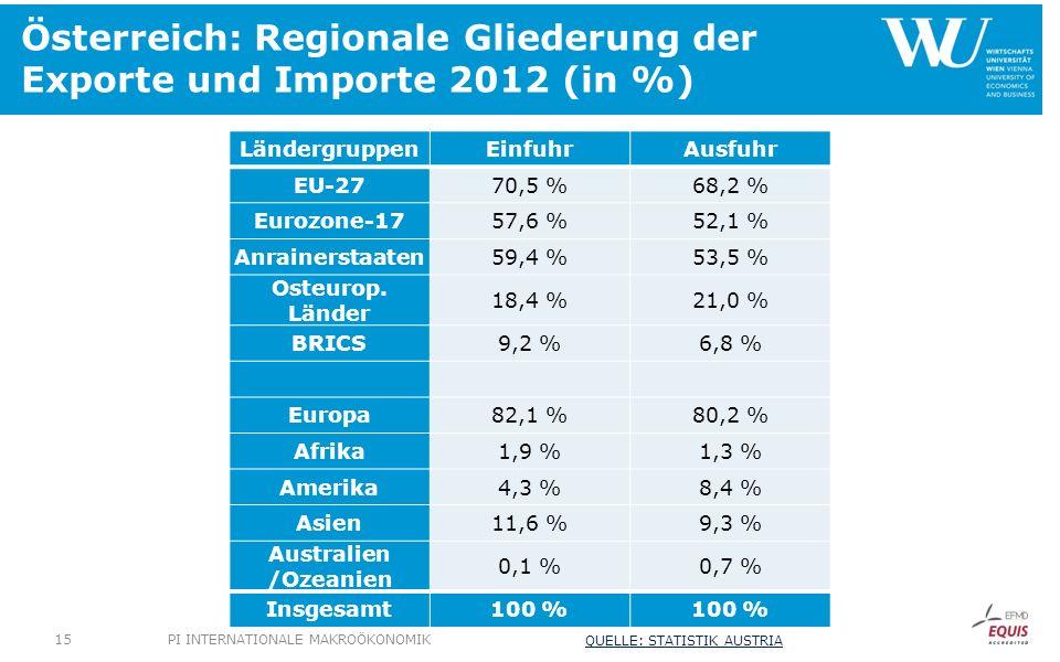 Österreich: Regionale Gliederung der Exporte und Importe 2012 (in %)