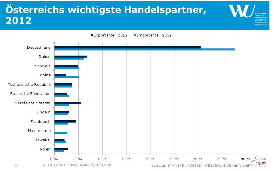 Österreichs wichtigste Handelspartner, 2012