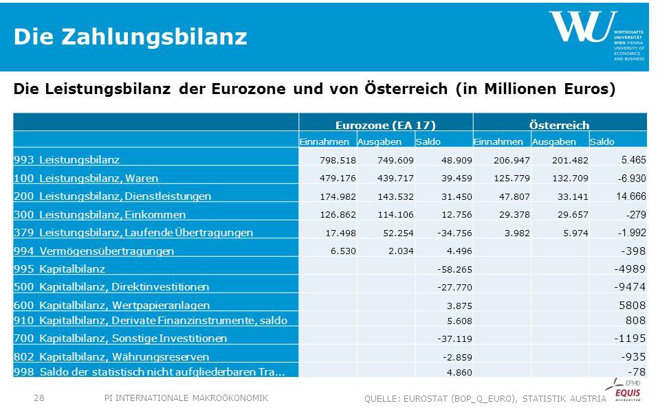 Die Zahlungsbilanz Die Leistungsbilanz der Eurozone und von Österreich (in Millionen Euros) Eurozone (EA 17)