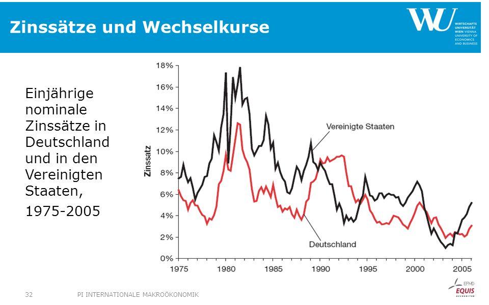 Zinssätze und Wechselkurse