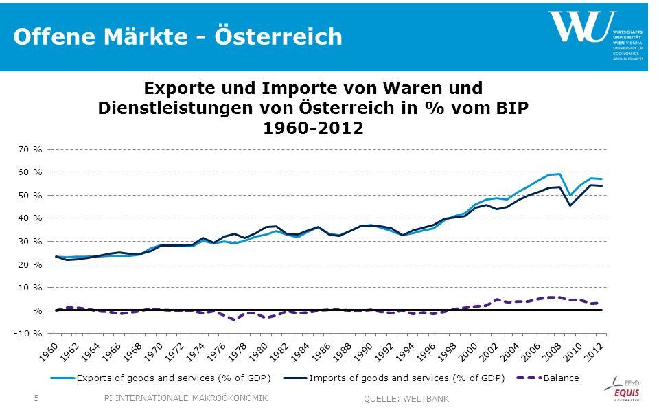 Offene Märkte - Österreich