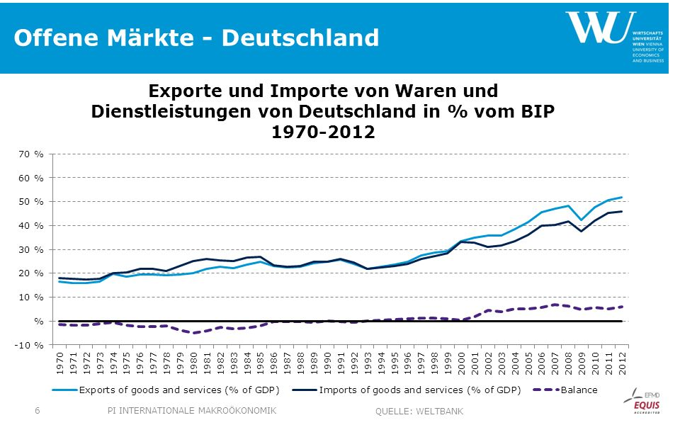 Offene Märkte - Deutschland