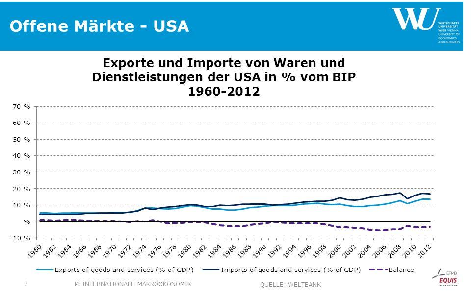 Offene Märkte - USA PI Internationale Makroökonomik Quelle: Weltbank