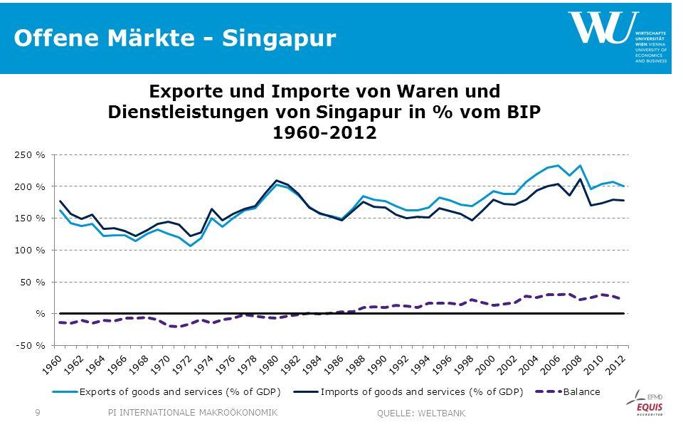 Offene Märkte - Singapur