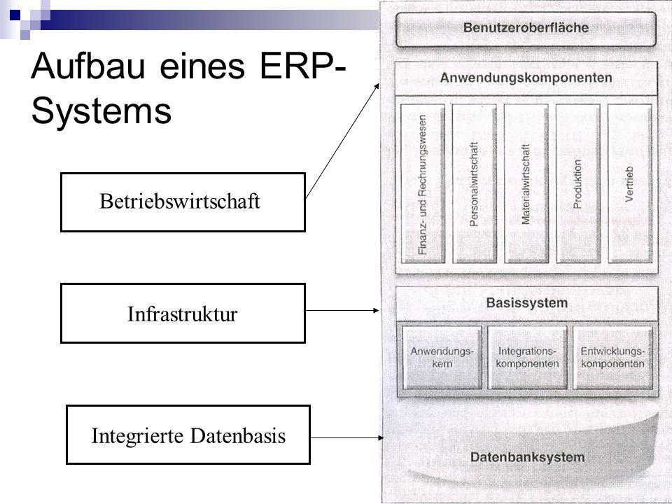 Aufbau eines ERP-Systems