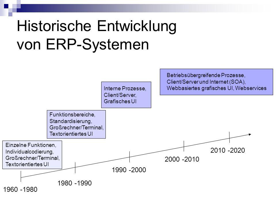Historische Entwicklung von ERP-Systemen