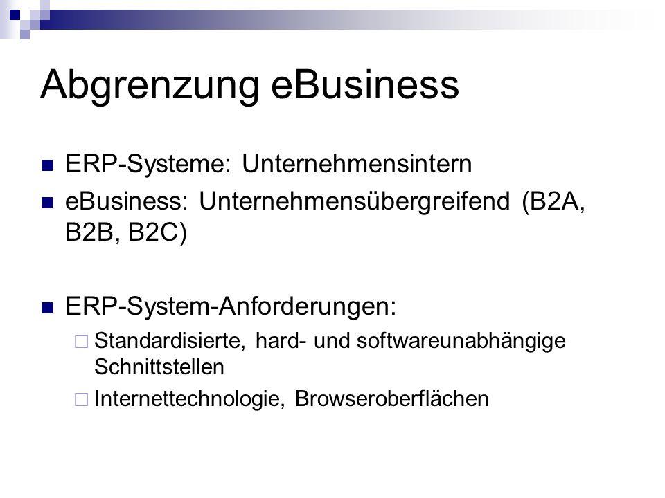 Abgrenzung eBusiness ERP-Systeme: Unternehmensintern