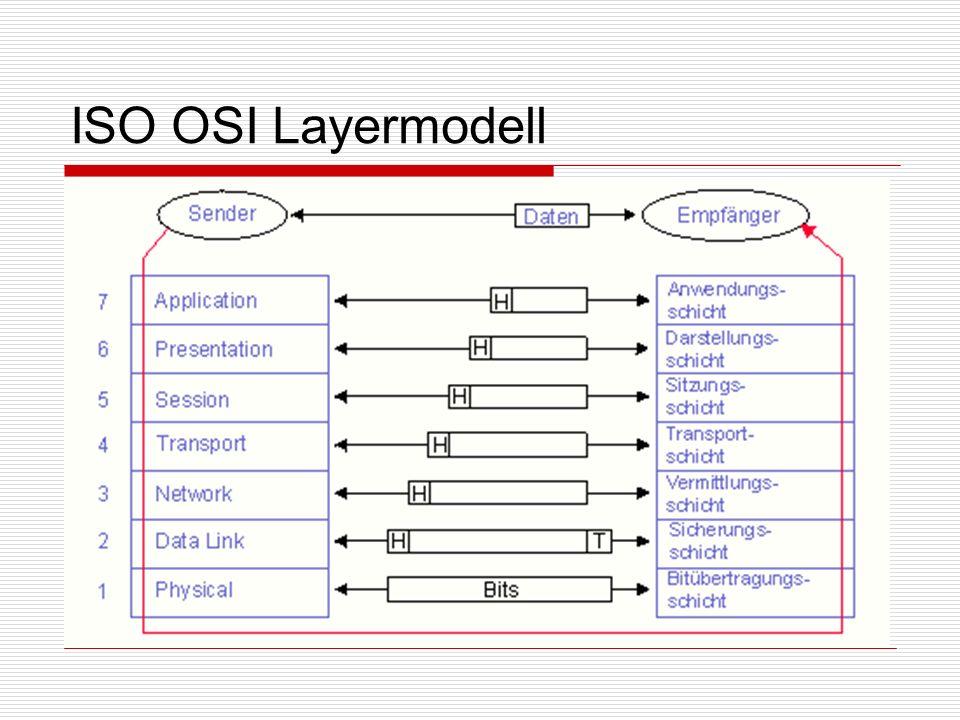 ISO OSI Layermodell