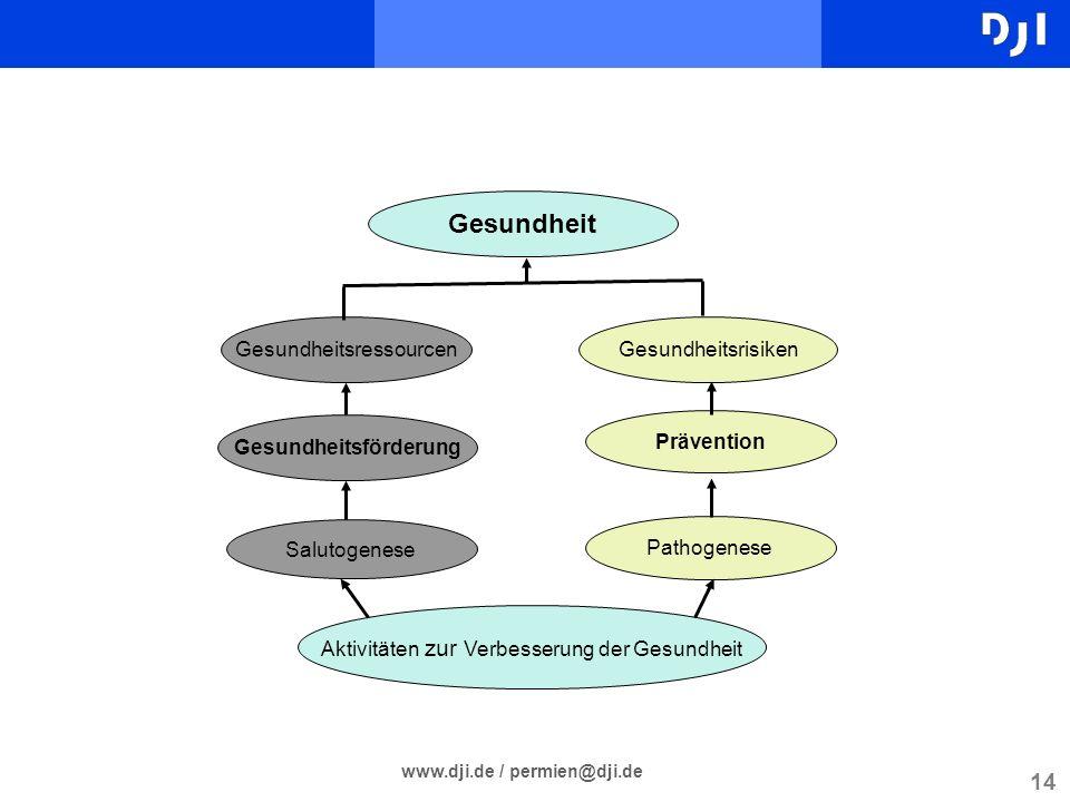 Gesundheitsförderung www.dji.de / permien@dji.de