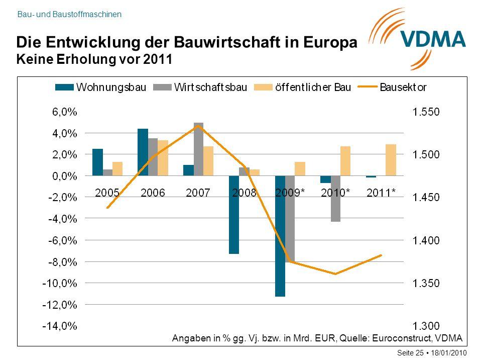 Die Entwicklung der Bauwirtschaft in Europa Keine Erholung vor 2011