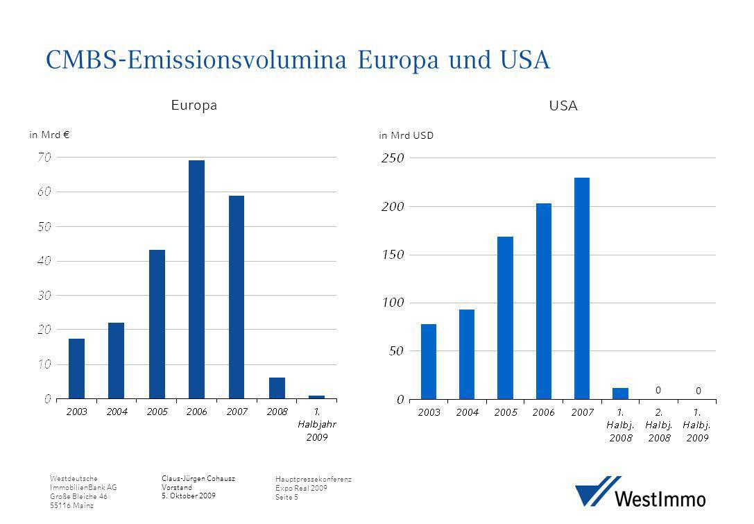 CMBS-Emissionsvolumina Europa und USA