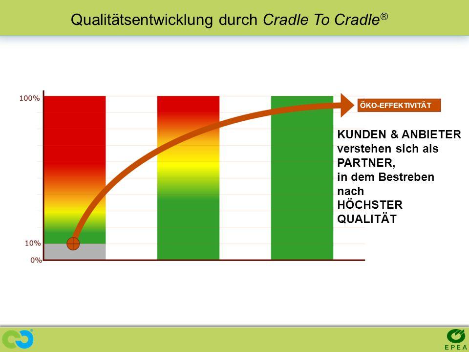 Qualitätsentwicklung durch Cradle To Cradle®