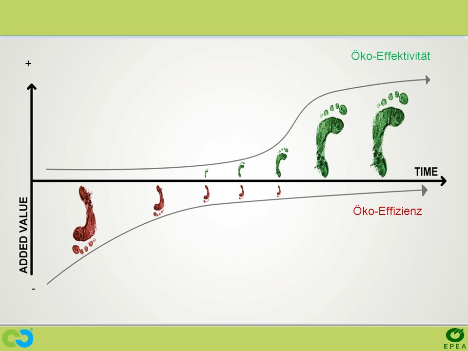 Öko-Effektivität + Öko-Effizienz -