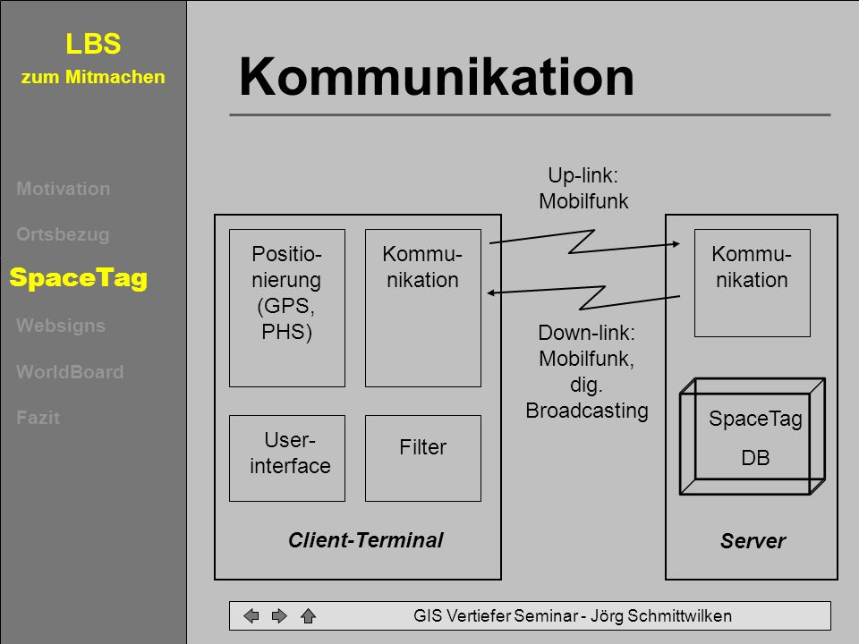 Kommunikation SpaceTag Up-link: Mobilfunk Positio-nierung (GPS, PHS)