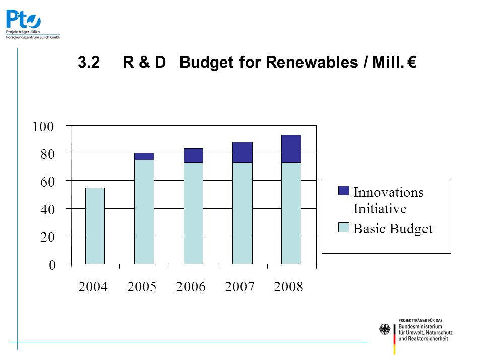 3.2 R & D Budget for Renewables / Mill. €