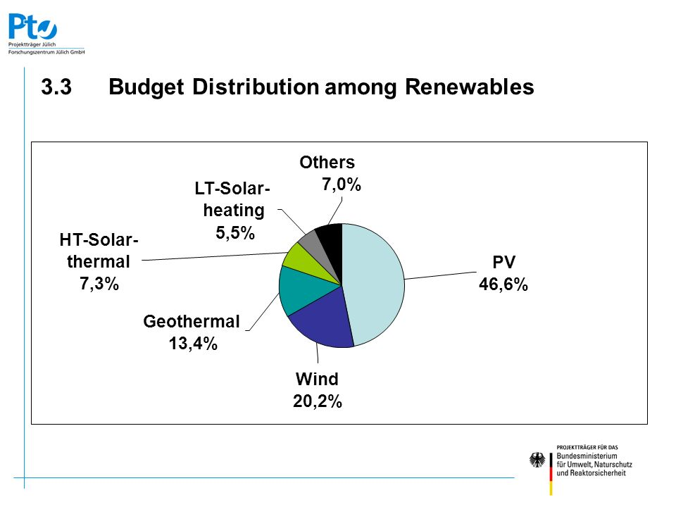 3.3 Budget Distribution among Renewables