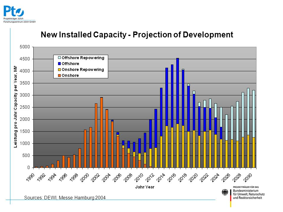 New Installed Capacity - Projection of Development