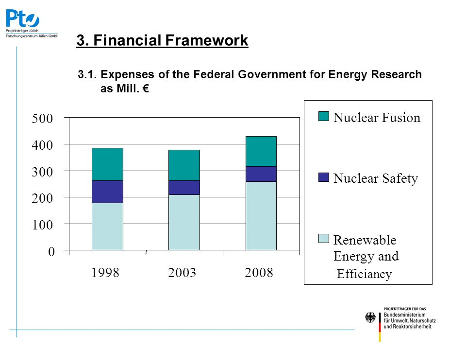 3.1. Expenses of the Federal Government for Energy Research as Mill. €