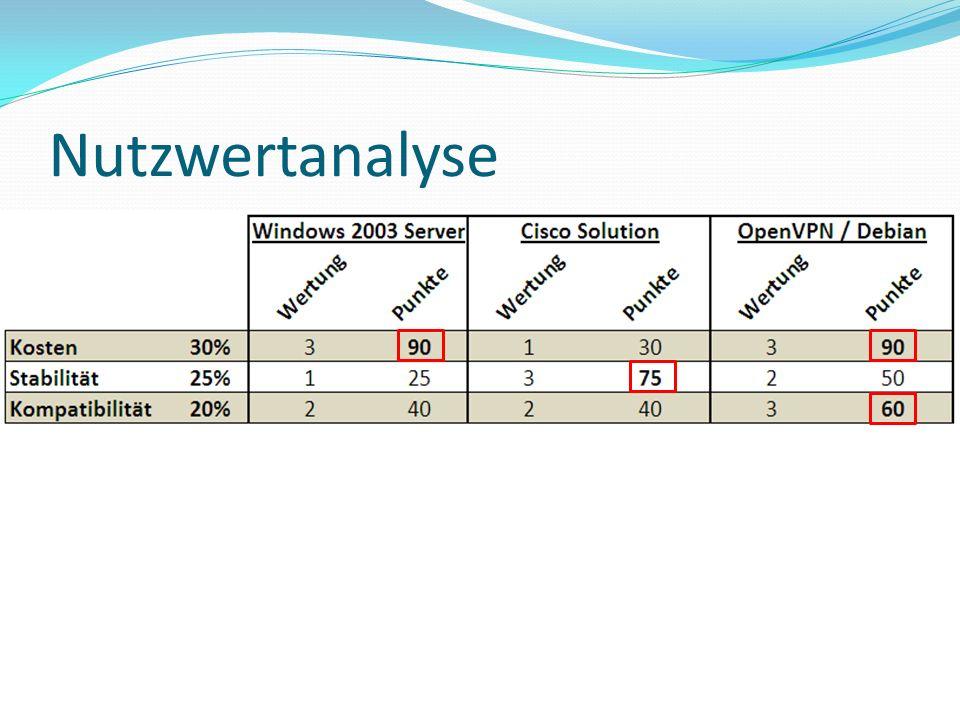Nutzwertanalyse Produkt- / Kostenanalyse 31.03.2017