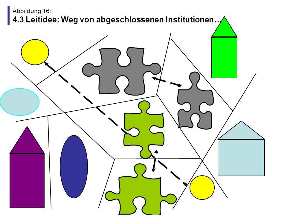 Abbildung 16: 4.3 Leitidee: Weg von abgeschlossenen Institutionen…