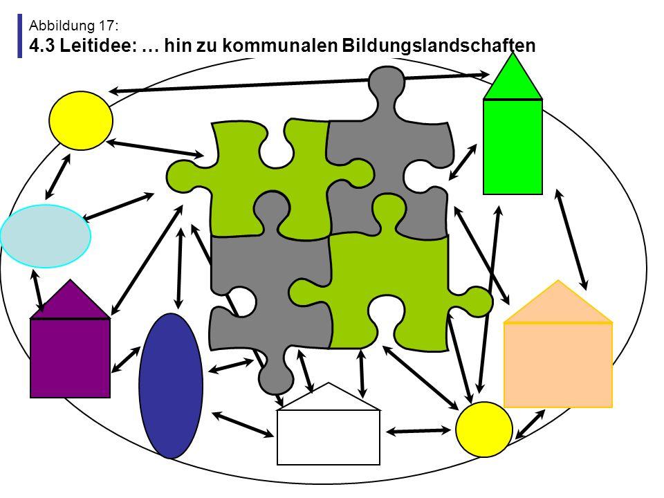 Abbildung 17: 4.3 Leitidee: … hin zu kommunalen Bildungslandschaften