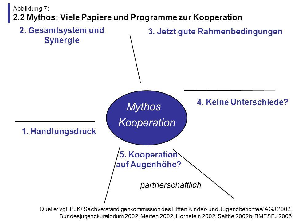 Abbildung 7: 2.2 Mythos: Viele Papiere und Programme zur Kooperation