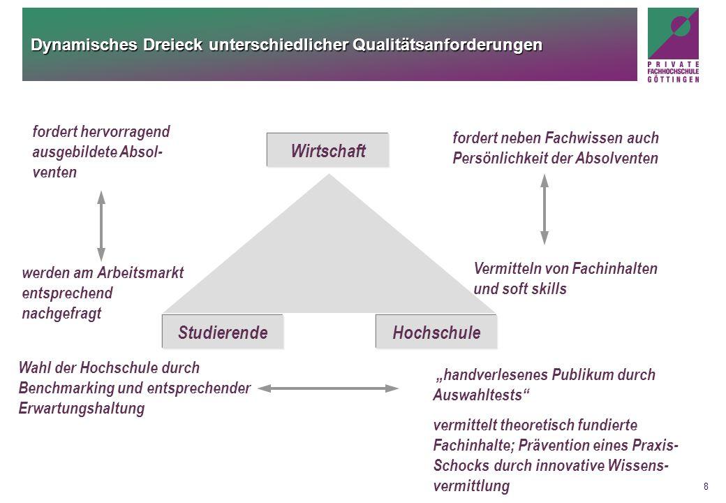 Dynamisches Dreieck unterschiedlicher Qualitätsanforderungen