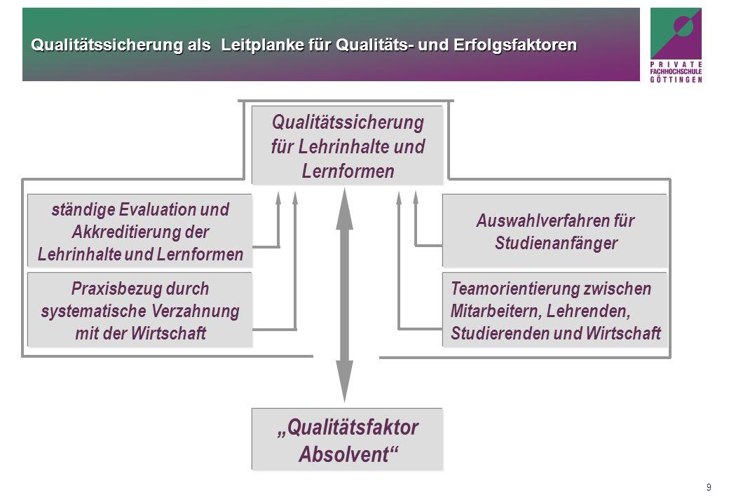 Qualitätssicherung als Leitplanke für Qualitäts- und Erfolgsfaktoren