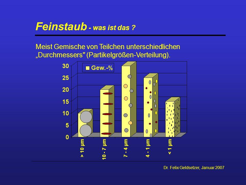 """Feinstaub - was ist das Meist Gemische von Teilchen unterschiedlichen. """"Durchmessers (Partikelgrößen-Verteilung)."""