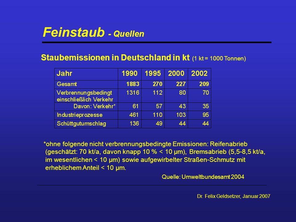 Feinstaub - Quellen Staubemissionen in Deutschland in kt (1 kt = 1000 Tonnen)