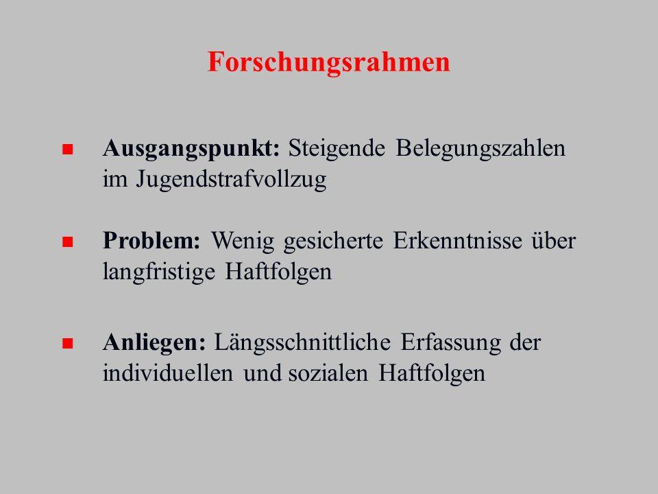 Forschungsrahmen Ausgangspunkt: Steigende Belegungszahlen im Jugendstrafvollzug. Problem: Wenig gesicherte Erkenntnisse über langfristige Haftfolgen.