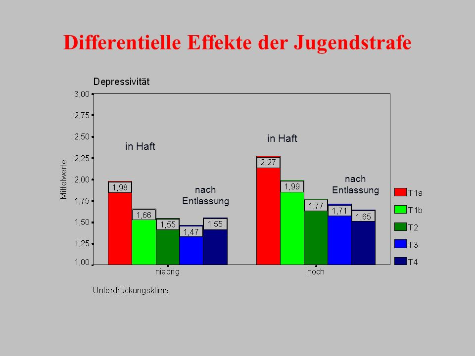 Differentielle Effekte der Jugendstrafe