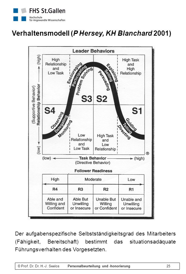 Verhaltensmodell (P Hersey, KH Blanchard 2001)