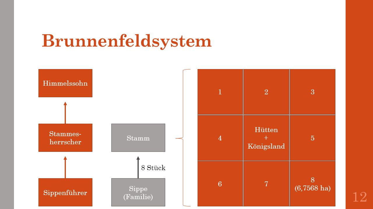 Brunnenfeldsystem Himmelssohn 1 2 3 4 Hütten + Königsland 5