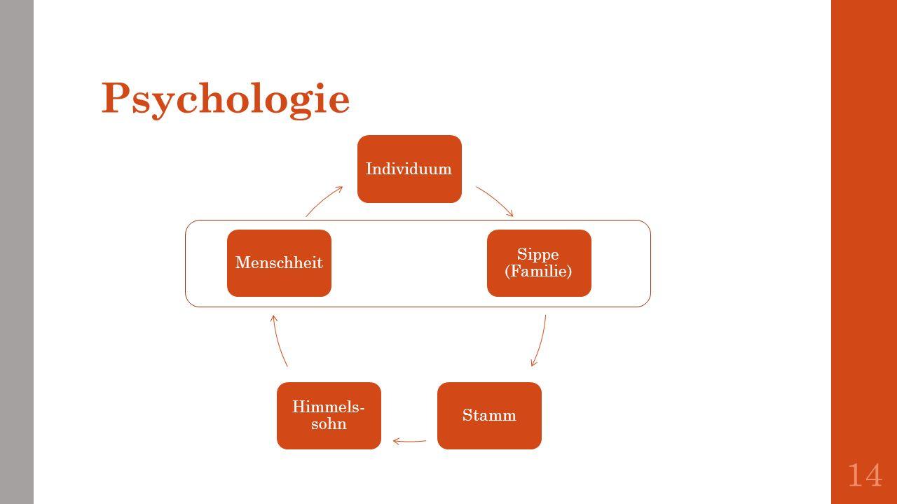 Psychologie Individuum Sippe (Familie) Stamm Himmels-sohn Menschheit