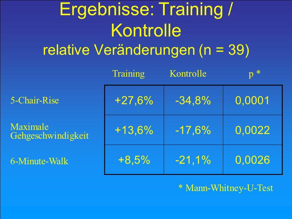 Ergebnisse: Training / Kontrolle relative Veränderungen (n = 39)