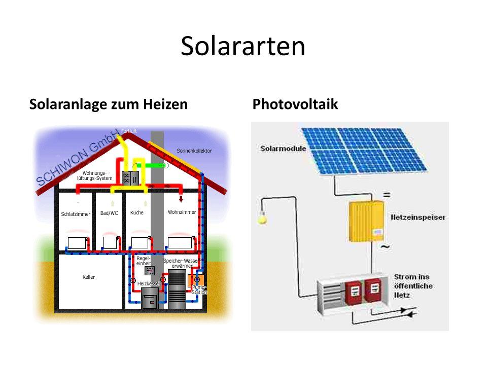 Solararten Solaranlage zum Heizen Photovoltaik